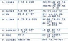 世界卫生组织推荐的64个针灸适用症处方(带穴位说明)